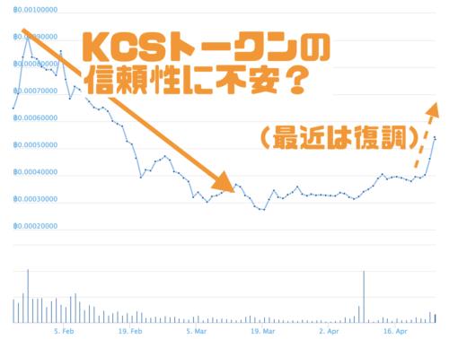 海外取引所KCSトークン価値