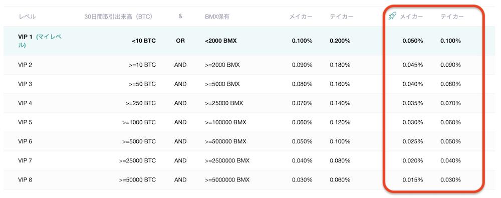 BitMart-登録方法-手数料