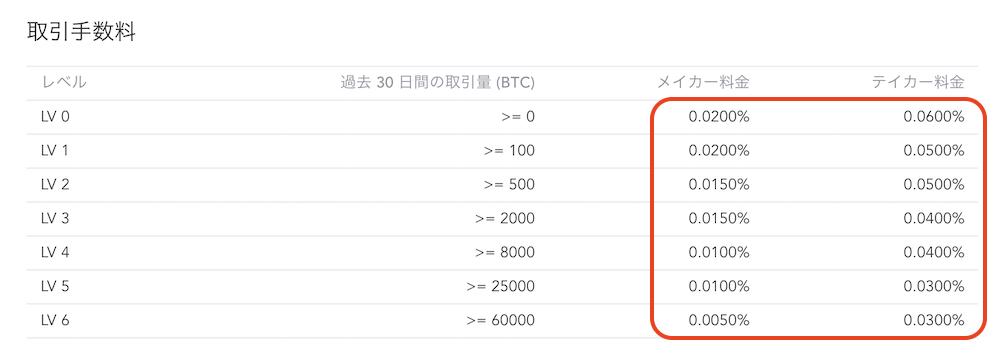 BaseFEX-特徴-手数料1