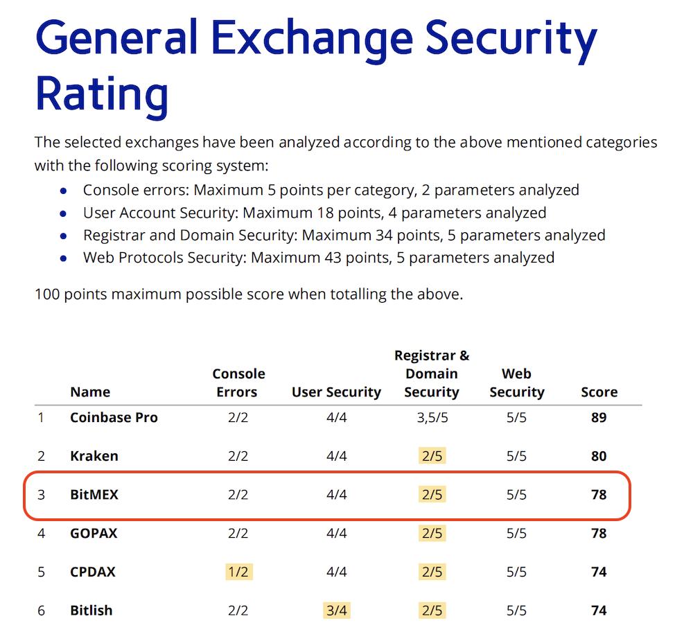 BitMEX-安全性-セキュリティランク