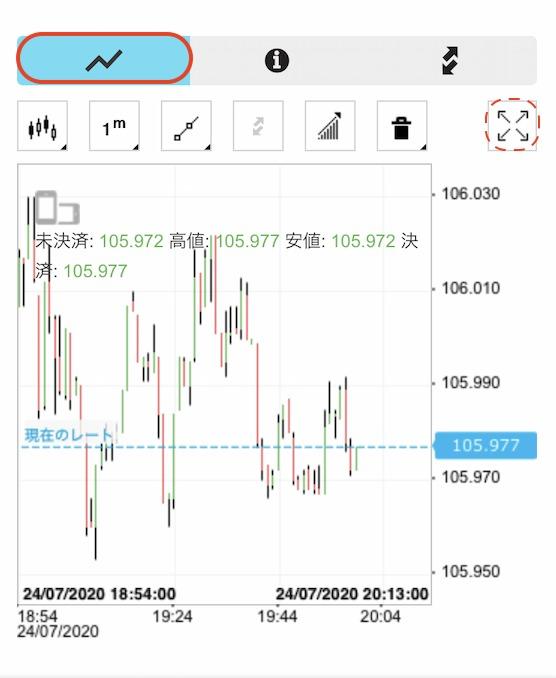 iFOREX-アプリ-チャート画面
