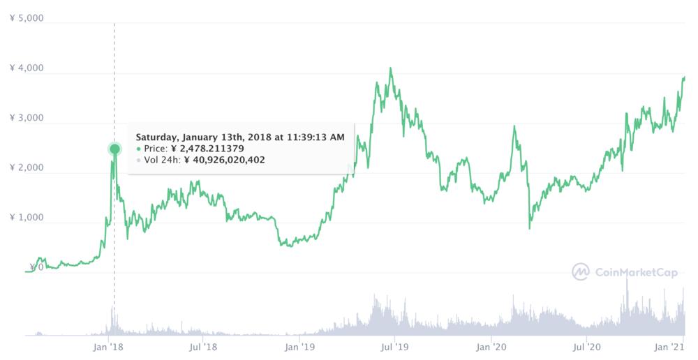 2017年:仮想通貨バブル