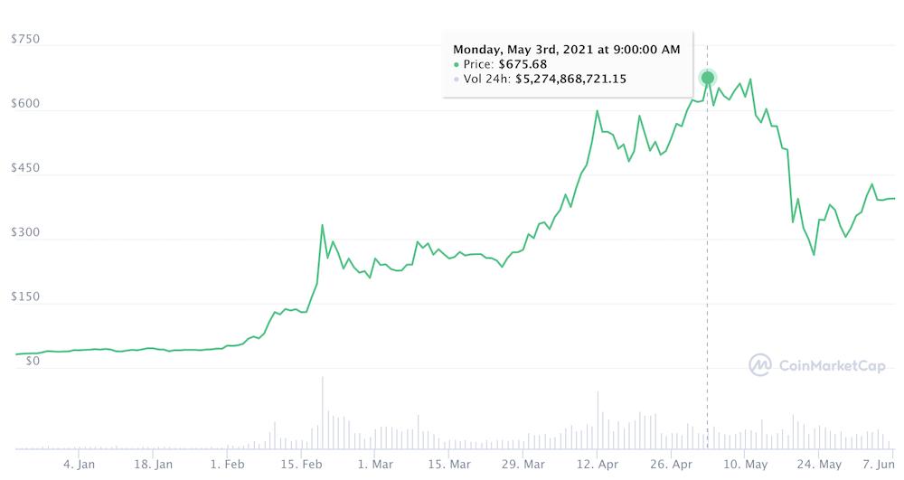 第二の仮想通貨バブル